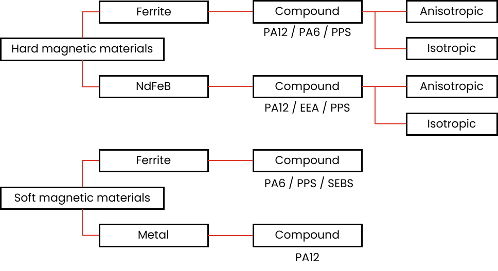 Ferrite Compound lineup
